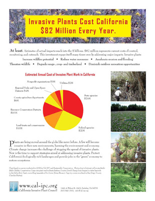 Estimated Annual Cost of Invasive Plant Work in CA